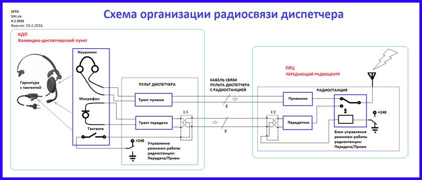 Схема подключения радиостанции к компьютеру